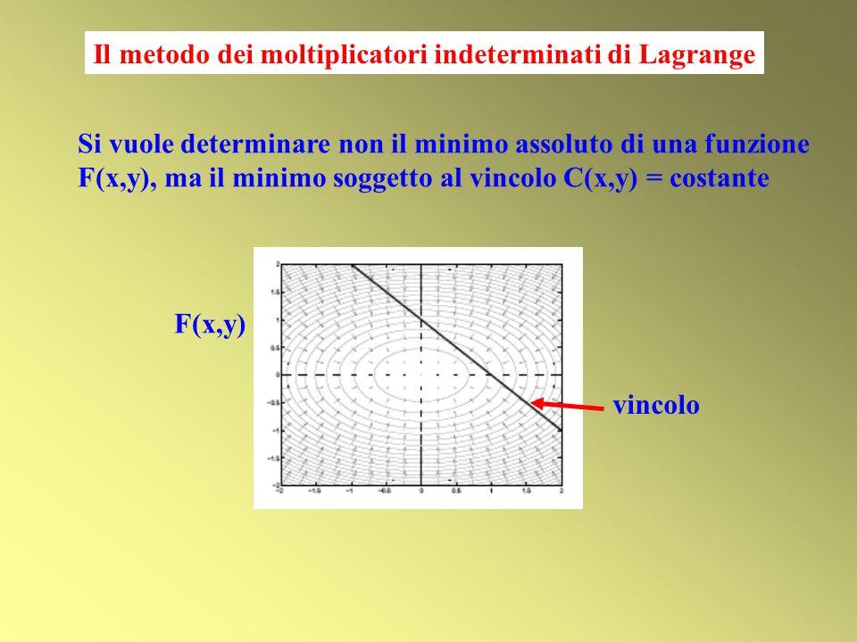 Il metodo dei moltiplicatori indeterminati di Lagrange Si vuole determinare non il minimo assoluto di una funzione F(x,y), ma il minimo soggetto al vi