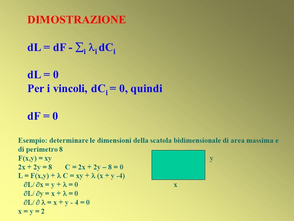DIMOSTRAZIONE dL = dF - i i dC i dL = 0 Per i vincoli, dC i = 0, quindi dF = 0 Esempio: determinare le dimensioni della scatola bidimensionale di area massima e di perimetro 8 F(x,y) = xy y 2x + 2y = 8 C = 2x + 2y – 8 = 0 L = F(x,y) + C = xy + (x + y -4) L/ x = y + = 0 x L/ y = x + = 0 L/ = x + y - 4 = 0 x = y = 2