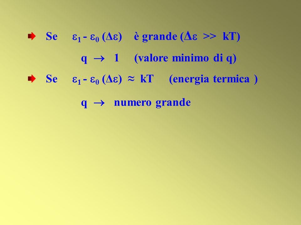Se 1 - 0 (Δ ) è grande ( Δ >> kT) q 1 (valore minimo di q) Se 1 - 0 (Δ ) kT (energia termica ) q numero grande
