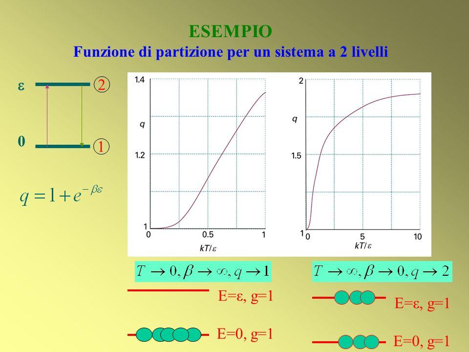 ESEMPIO Funzione di partizione per un sistema a 2 livelli 0 1 2 E=0, g=1 E=ε, g=1 E=0, g=1 E=ε, g=1
