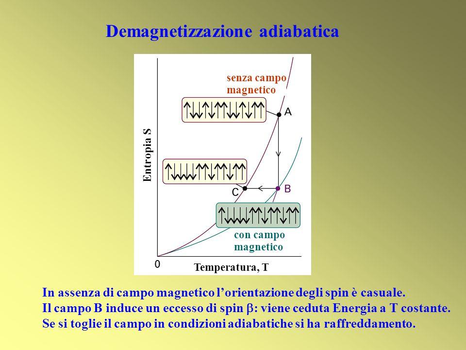 Entropia S Demagnetizzazione adiabatica con campo magnetico senza campo magnetico Temperatura, T In assenza di campo magnetico lorientazione degli spin è casuale.