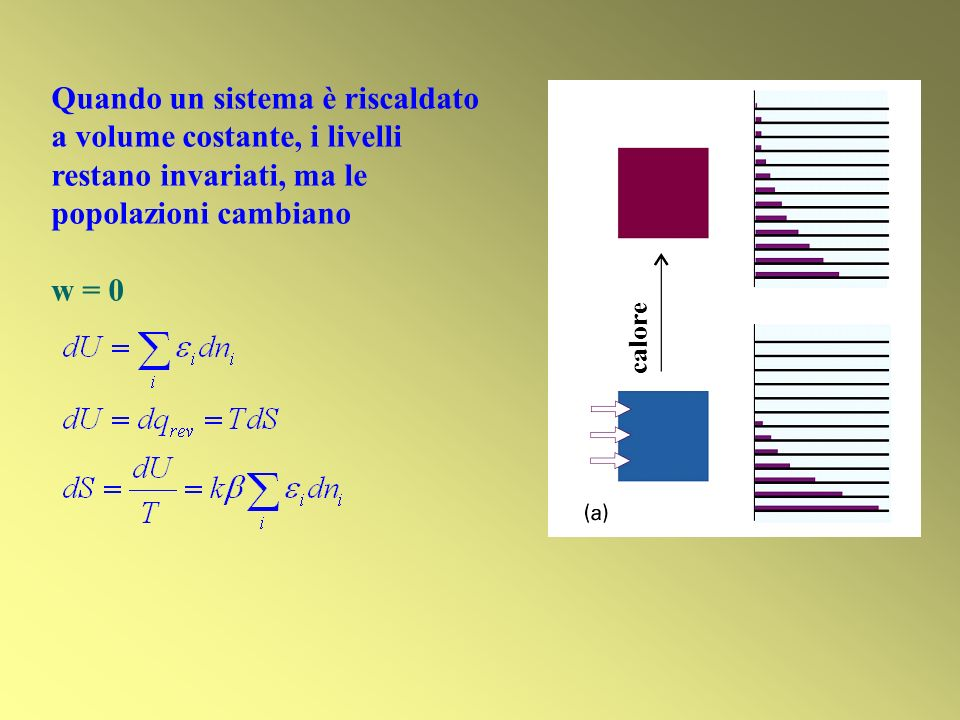 Quando un sistema è riscaldato a volume costante, i livelli restano invariati, ma le popolazioni cambiano w = 0 calore