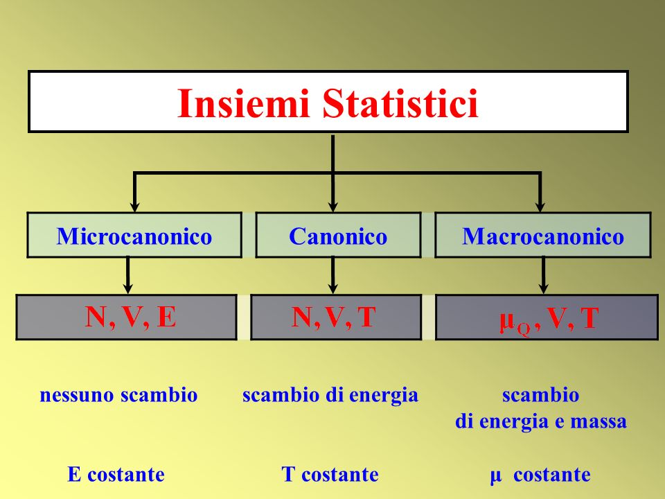 MicrocanonicoCanonicoMacrocanonico Insiemi Statistici nessuno scambio scambio di energia scambio di energia e massa E costante T costante μ costante