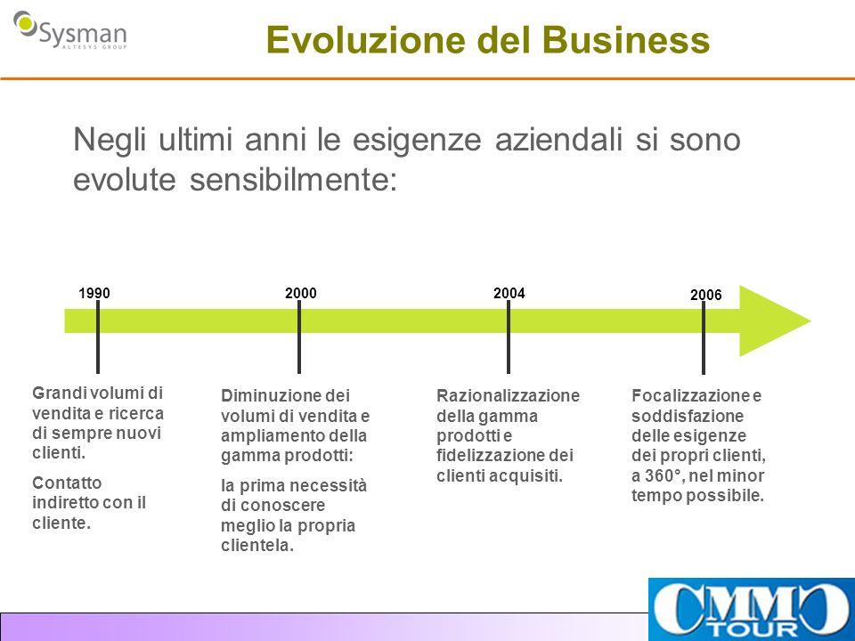 Evoluzione del Business Negli ultimi anni le esigenze aziendali si sono evolute sensibilmente: Grandi volumi di vendita e ricerca di sempre nuovi clie