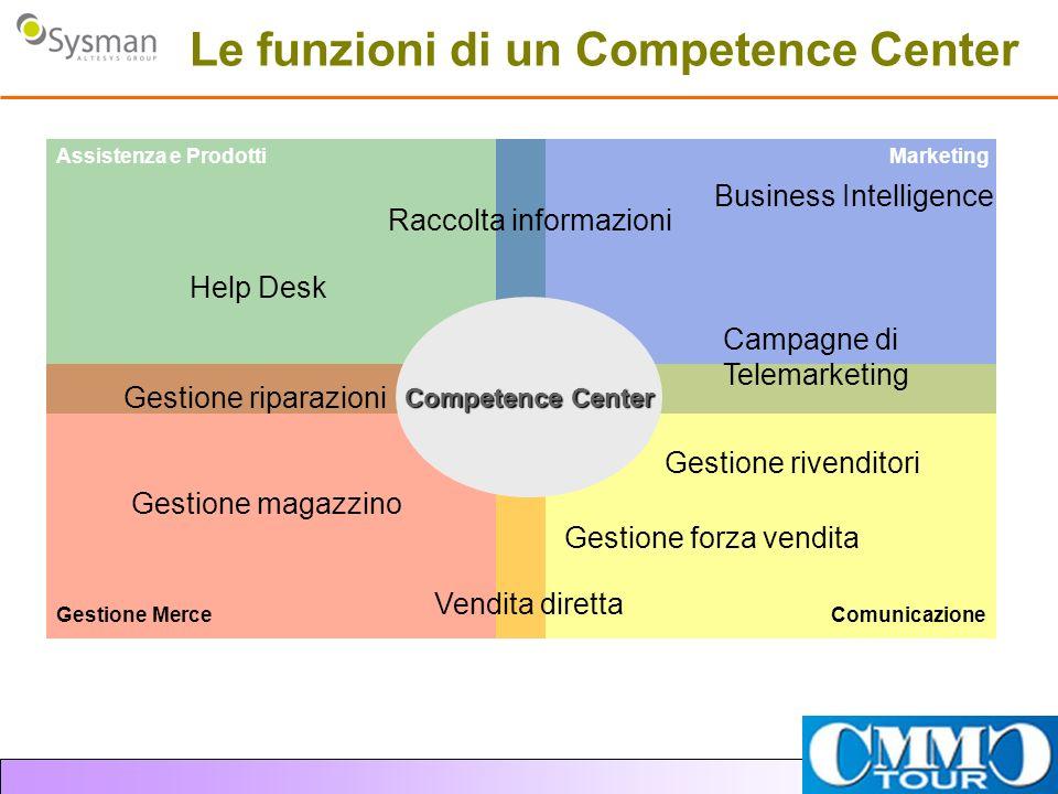 Le funzioni di un Competence Center Campagne di Telemarketing Help Desk Gestione magazzino Gestione riparazioni Vendita diretta Gestione forza vendita