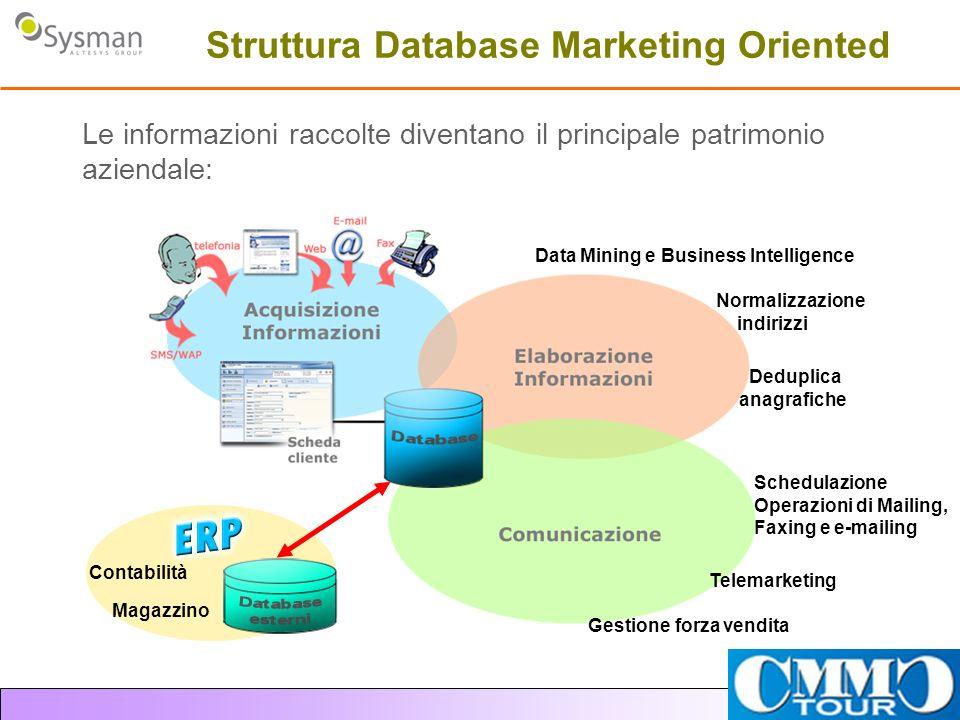 Struttura Database Marketing Oriented Le informazioni raccolte diventano il principale patrimonio aziendale: Normalizzazione indirizzi Data Mining e B