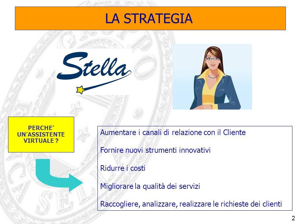 2 LA STRATEGIA Aumentare i canali di relazione con il Cliente Fornire nuovi strumenti innovativi Ridurre i costi Migliorare la qualità dei servizi Raccogliere, analizzare, realizzare le richieste dei clienti PERCHE UNASSISTENTE VIRTUALE