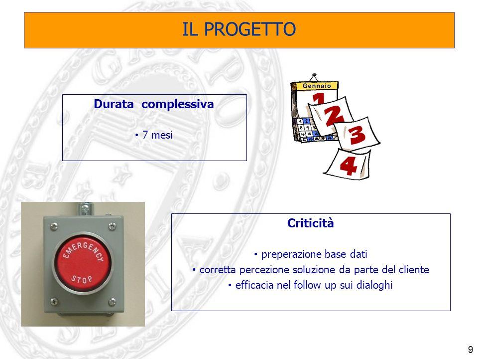9 Criticità preperazione base dati corretta percezione soluzione da parte del cliente efficacia nel follow up sui dialoghi IL PROGETTO Durata complessiva 7 mesi