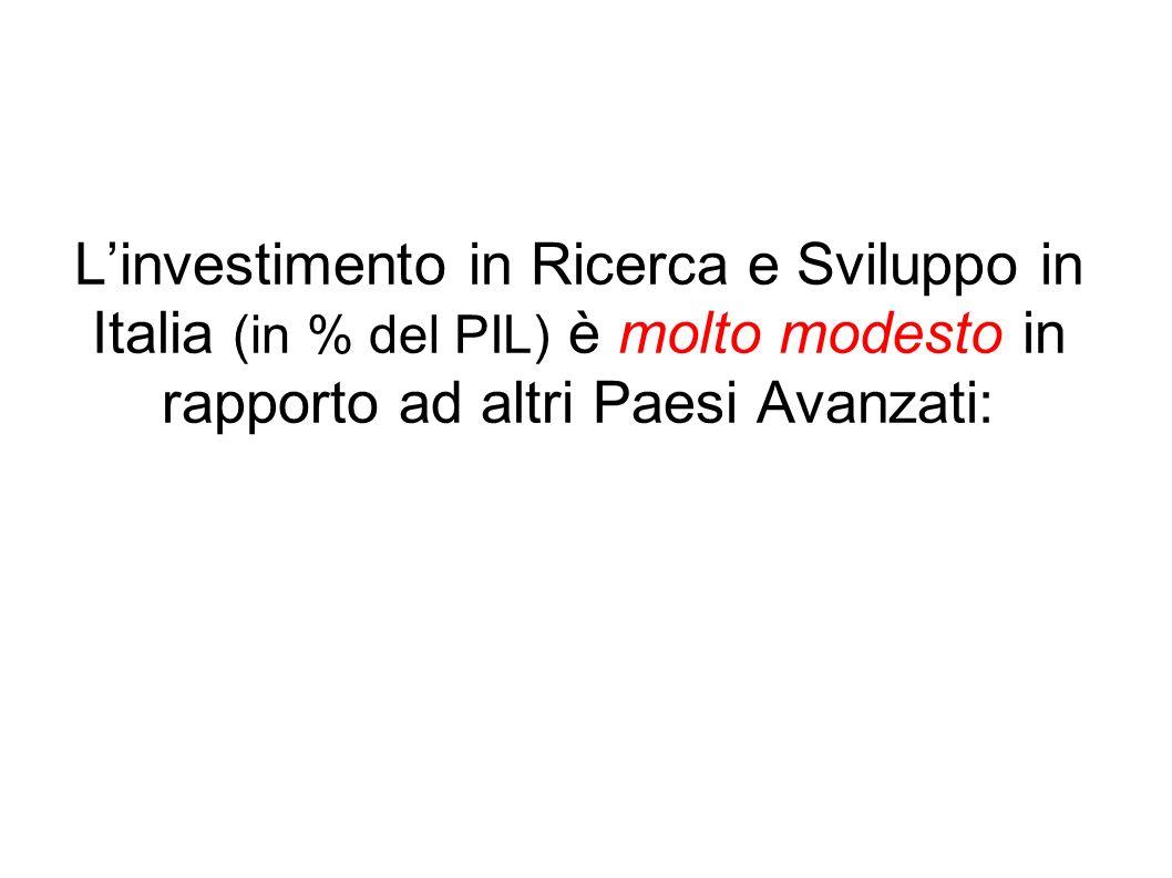 Linvestimento in Ricerca e Sviluppo in Italia (in % del PIL) è molto modesto in rapporto ad altri Paesi Avanzati: