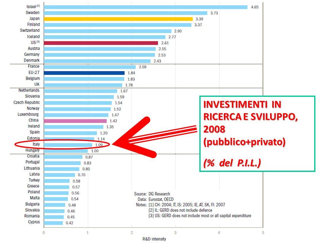 INVESTIMENTI IN RICERCA E SVILUPPO, 2008(pubblico+privato) (% del P.I.L.)