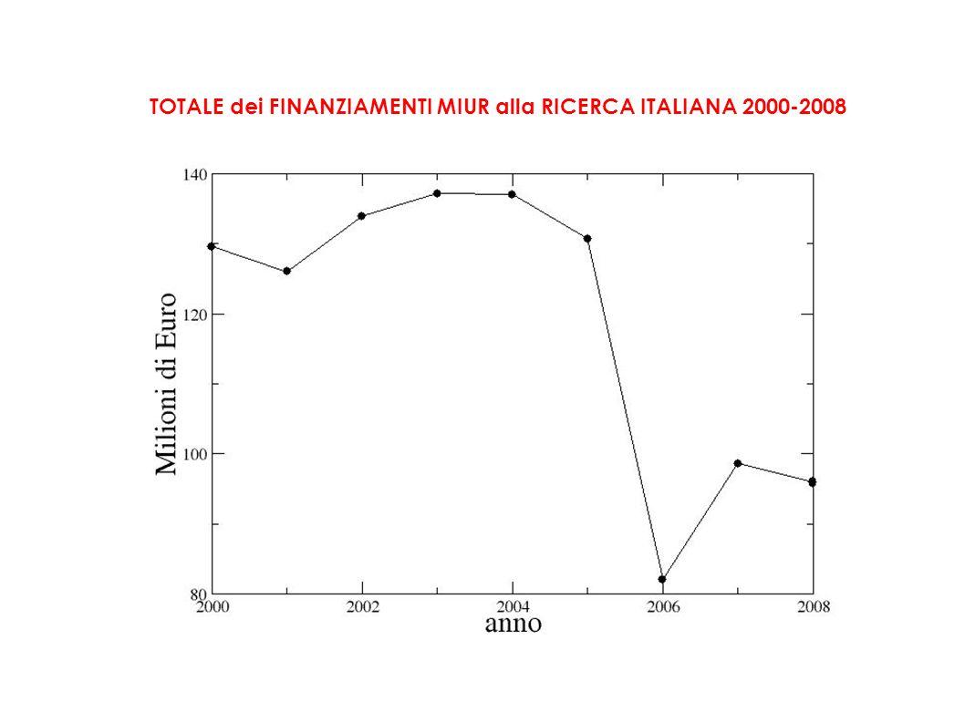 TOTALE dei FINANZIAMENTI MIUR alla RICERCA ITALIANA 2000-2008