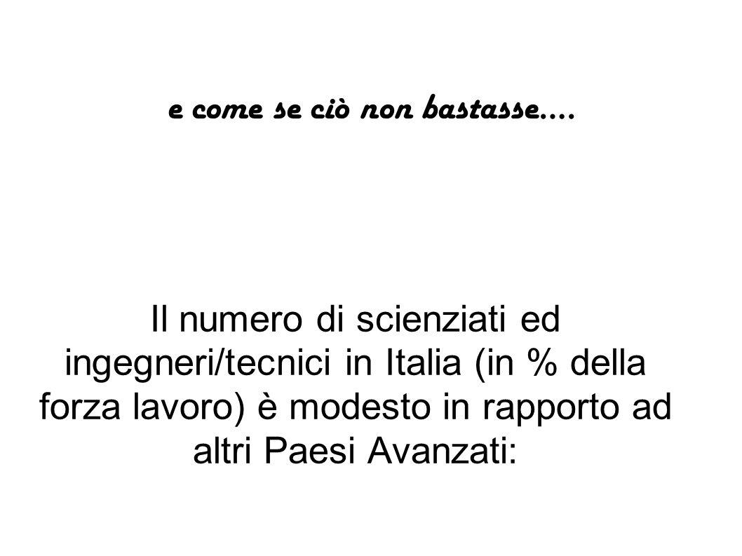 Il numero di scienziati ed ingegneri/tecnici in Italia (in % della forza lavoro) è modesto in rapporto ad altri Paesi Avanzati: e come se ciò non bast