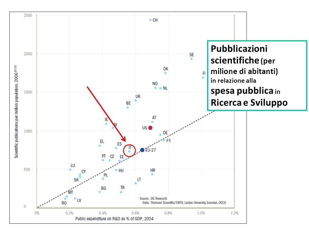 Pubblicazioni scientifiche (per milione di abitanti) in relazione alla spesa pubblica in Ricerca e Sviluppo