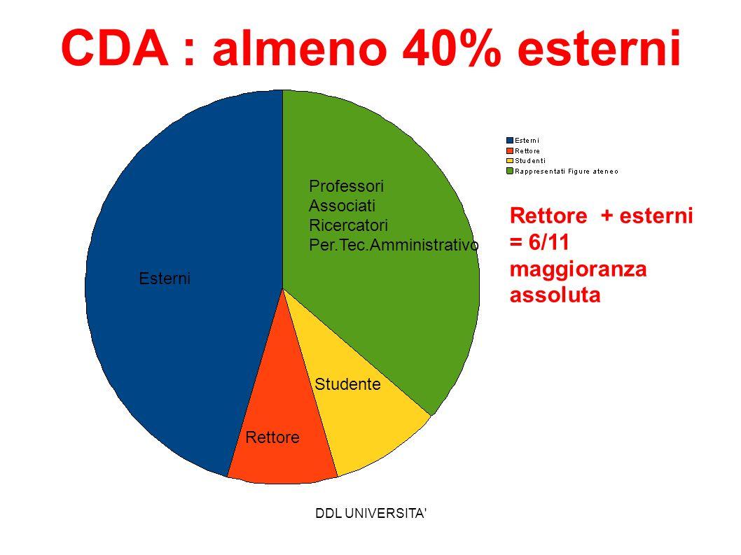 DDL UNIVERSITA' Esterni Professori Associati Ricercatori Per.Tec.Amministrativo Studente Rettore Rettore + esterni = 6/11 maggioranza assoluta CDA : a