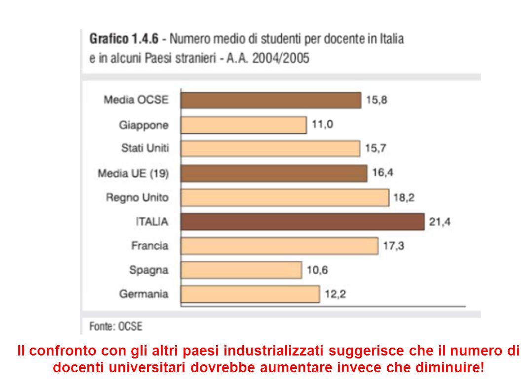 Il confronto con gli altri paesi industrializzati suggerisce che il numero di docenti universitari dovrebbe aumentare invece che diminuire!