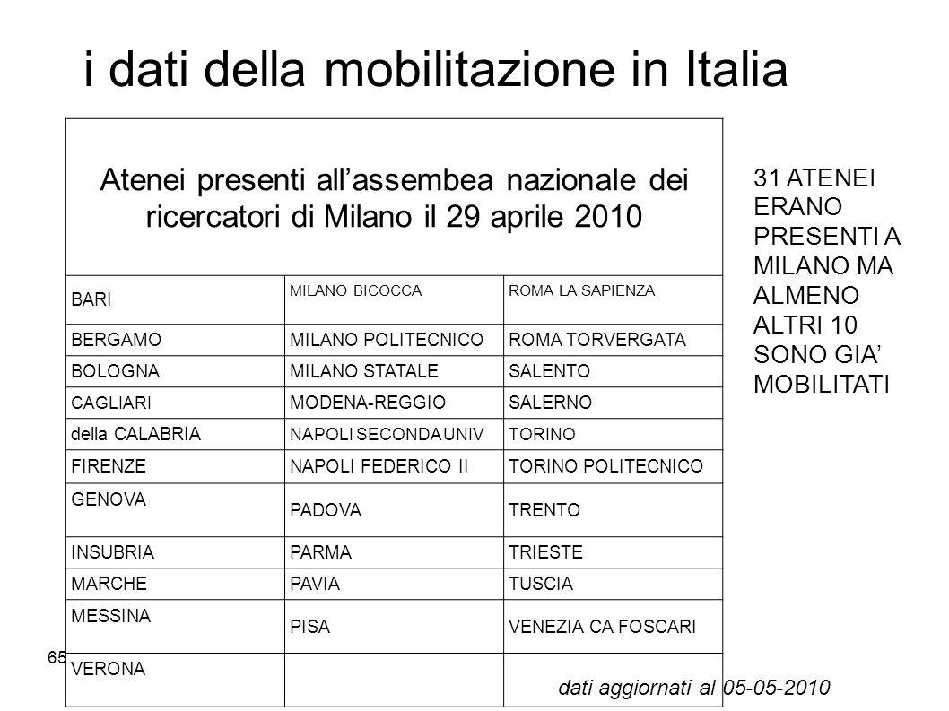 65 i dati della mobilitazione in Italia Atenei presenti allassembea nazionale dei ricercatori di Milano il 29 aprile 2010 BARI MILANO BICOCCAROMA LA S