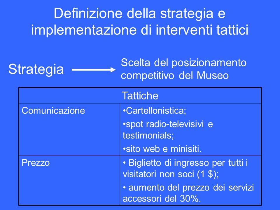 Definizione della strategia e implementazione di interventi tattici Scelta del posizionamento competitivo del Museo Strategia Tattiche ComunicazioneCa