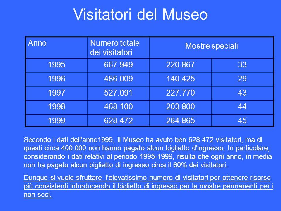 Visitatori del Museo Secondo i dati dellanno1999, il Museo ha avuto ben 628.472 visitatori, ma di questi circa 400.000 non hanno pagato alcun bigliett