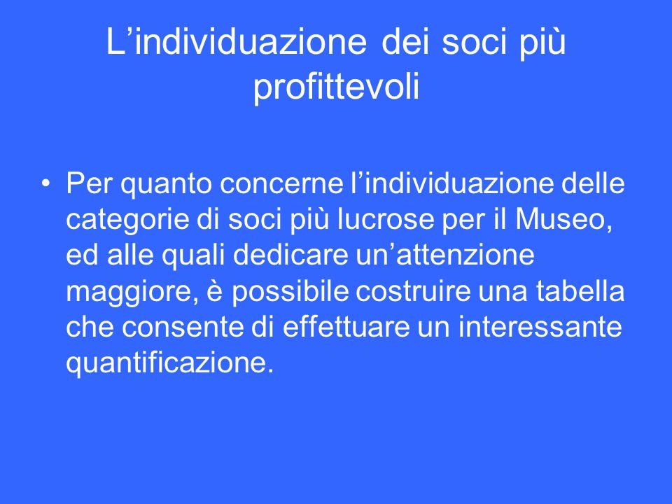 Lindividuazione dei soci più profittevoli Per quanto concerne lindividuazione delle categorie di soci più lucrose per il Museo, ed alle quali dedicare