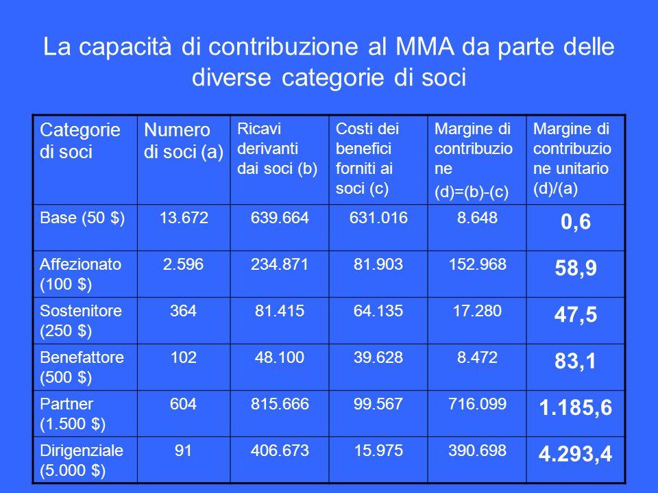 La capacità di contribuzione al MMA da parte delle diverse categorie di soci Categorie di soci Numero di soci (a) Ricavi derivanti dai soci (b) Costi