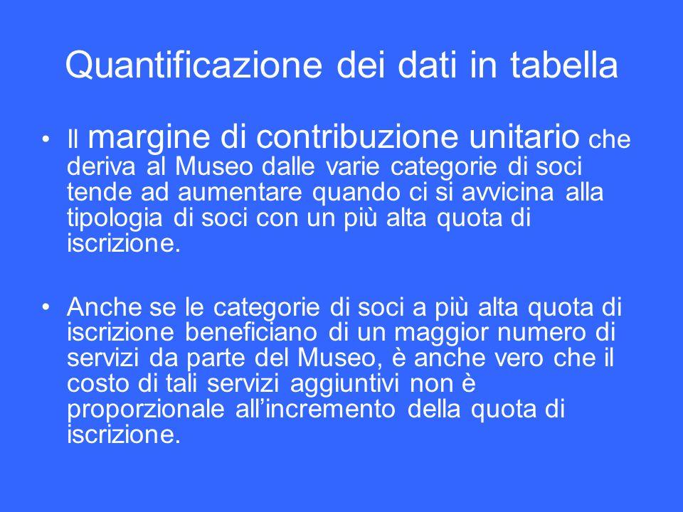 Quantificazione dei dati in tabella Il margine di contribuzione unitario che deriva al Museo dalle varie categorie di soci tende ad aumentare quando c