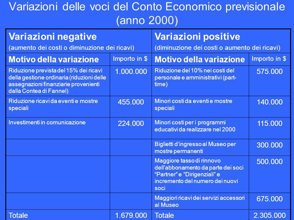 Variazioni delle voci del Conto Economico previsionale (anno 2000) Variazioni negative (aumento dei costi o diminuzione dei ricavi) Variazioni positiv