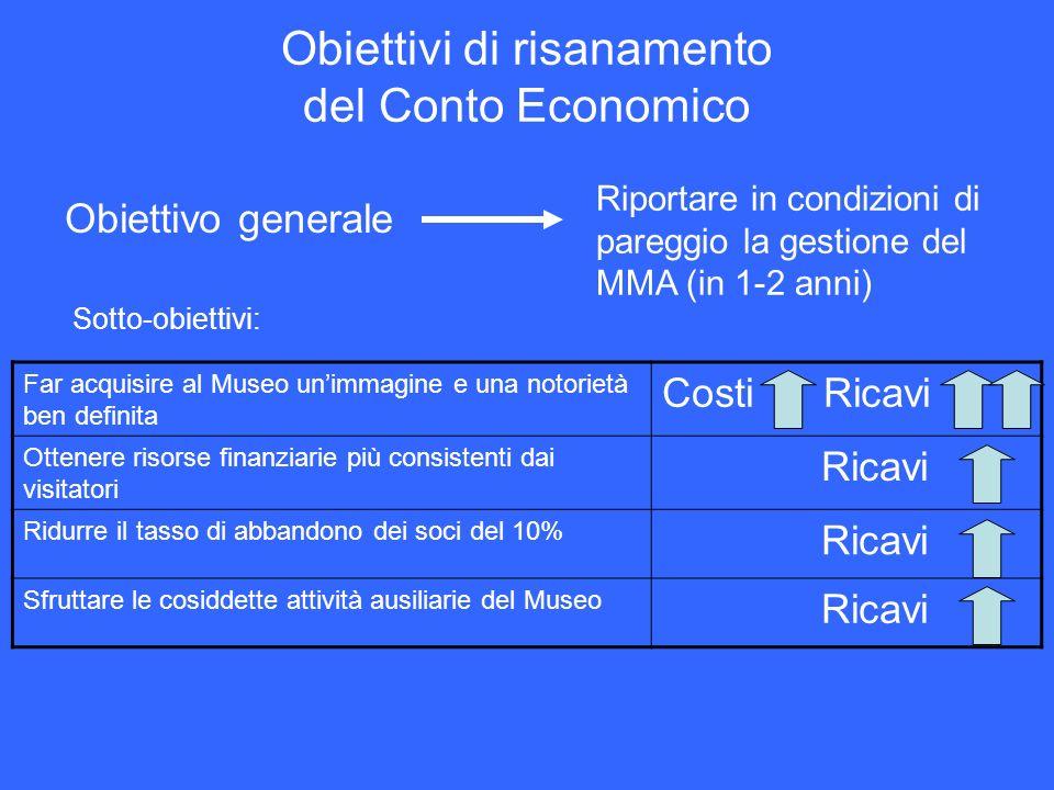 Obiettivi di risanamento del Conto Economico Obiettivo generale Riportare in condizioni di pareggio la gestione del MMA (in 1-2 anni) Sotto-obiettivi: