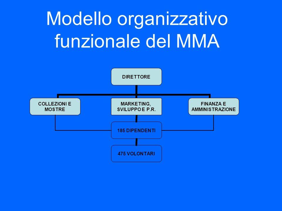 Modello organizzativo funzionale del MMA