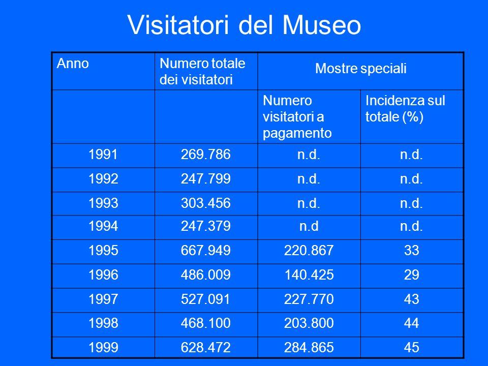 Visitatori del Museo AnnoNumero totale dei visitatori Mostre speciali Numero visitatori a pagamento Incidenza sul totale (%) 1991269.786n.d. 1992247.7