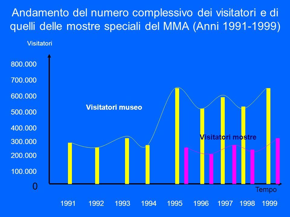Andamento del numero complessivo dei visitatori e di quelli delle mostre speciali del MMA (Anni 1991-1999) 0 Visitatori Tempo 300.000 800.000 600.000