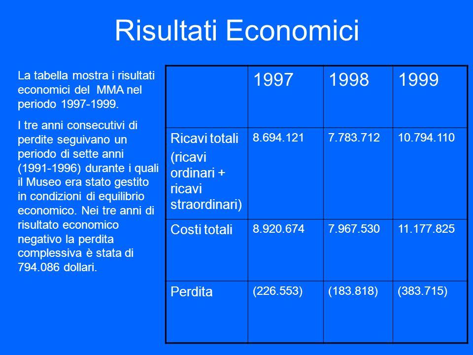 Risultati Economici 199719981999 Ricavi totali (ricavi ordinari + ricavi straordinari) 8.694.1217.783.71210.794.110 Costi totali 8.920.6747.967.53011.