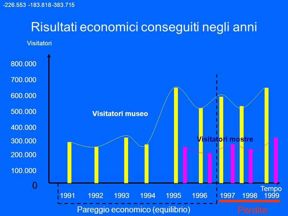 Risultati economici conseguiti negli anni 0 Visitatori Tempo 300.000 800.000 600.000 700.000 500.000 1991 1992 1993 1994 1995 1996 1997 1998 1999 400.