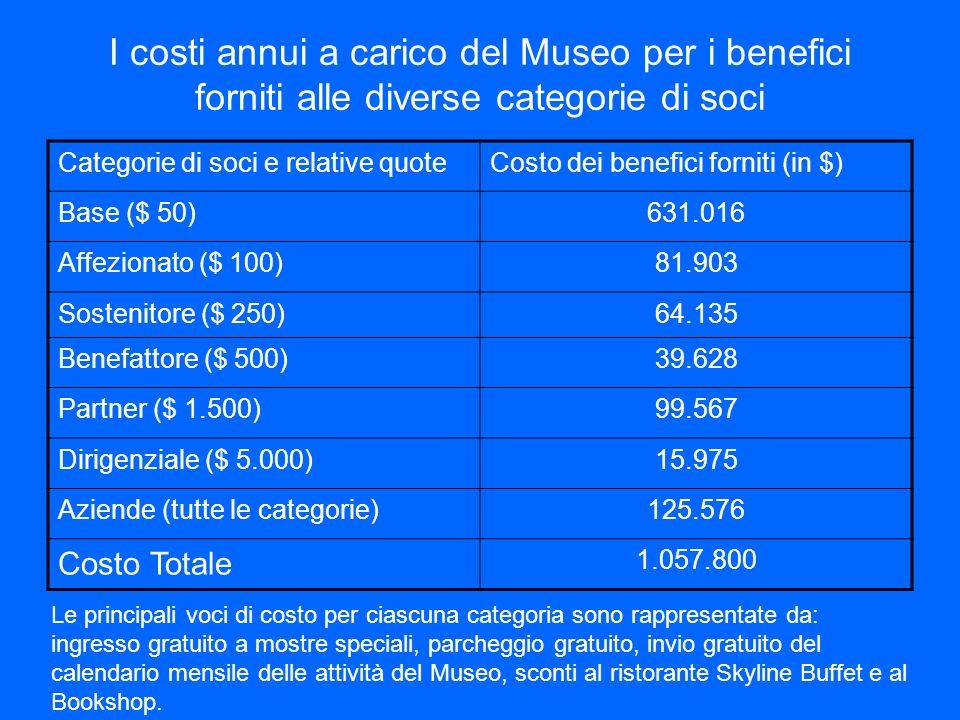 I costi annui a carico del Museo per i benefici forniti alle diverse categorie di soci Categorie di soci e relative quoteCosto dei benefici forniti (i