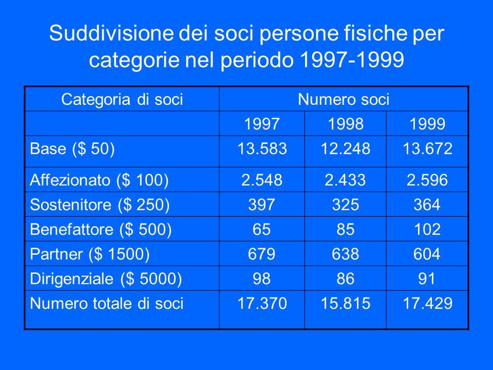 Suddivisione dei soci persone fisiche per categorie nel periodo 1997-1999 Categoria di sociNumero soci 199719981999 Base ($ 50)13.58312.24813.672 Affe