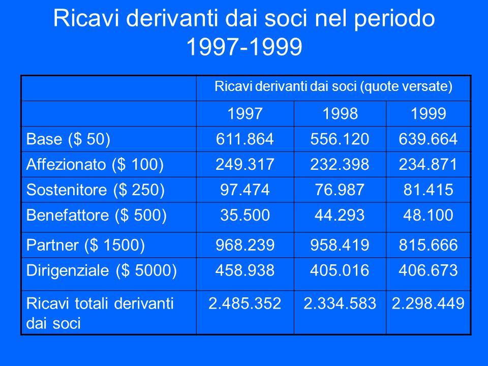 Ricavi derivanti dai soci nel periodo 1997-1999 Ricavi derivanti dai soci (quote versate) 199719981999 Base ($ 50)611.864556.120639.664 Affezionato ($