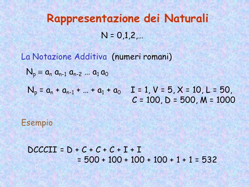 Rappresentazione dei Naturali N = 0,1,2,… La Notazione Posizionale (in base p) N p a n a n-1 a n-2 … a 1 a 0 N p = a n x p n + a n-1 x p n-1 + … + a 1