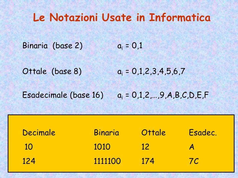 Rappresentazione dei Naturali N = 0,1,2,… La Notazione Additiva (numeri romani) N p a n a n-1 a n-2 … a 1 a 0 N p = a n + a n-1 + … + a 1 + a 0 I = 1,