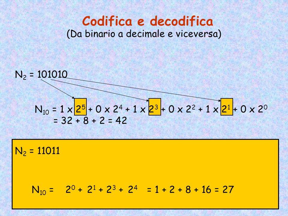 Le Notazioni Usate in Informatica Binaria (base 2)a i = 0,1 Ottale (base 8) a i = 0,1,2,3,4,5,6,7 Esadecimale(base 16)a i = 0,1,2,…,9,A,B,C,D,E,F Deci