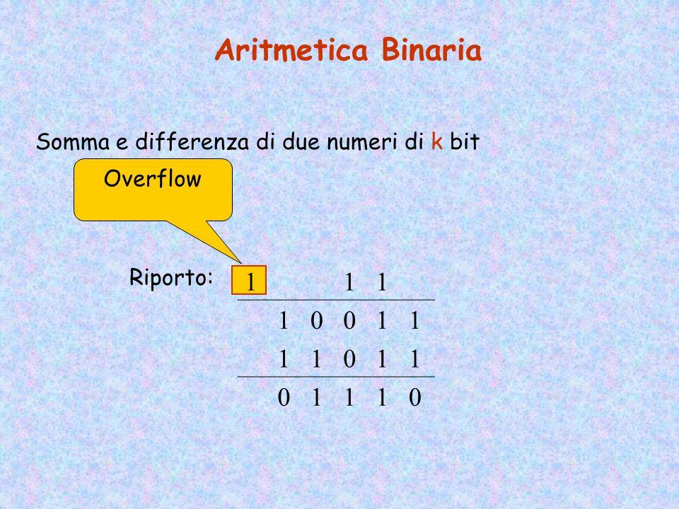 Rappresentazione degli Interi (Rappresentazione in complemento a 2) Supponiamo di avere a disposizione k bit La rappresentazione di –N si ottiene face