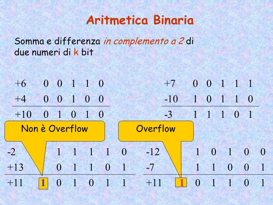 Overflow Aritmetica Binaria Somma e differenza di due numeri di k bit 111 10011 11011 01110 Riporto: