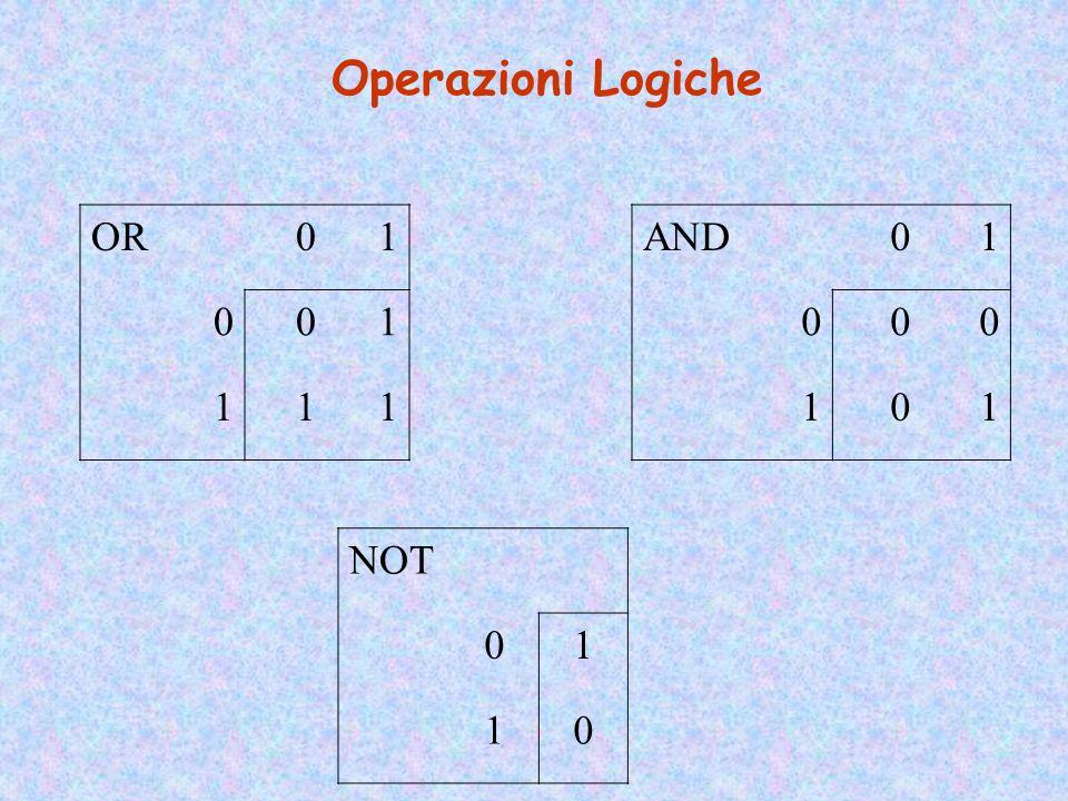 OverflowNon è Overflow -211110 +1301101 +11101011 Aritmetica Binaria Somma e differenza in complemento a 2 di due numeri di k bit +600110 +400100 +100