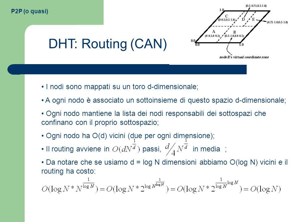P2P (o quasi) DHT: Routing (CAN) I nodi sono mappati su un toro d-dimensionale; A ogni nodo è associato un sottoinsieme di questo spazio d-dimensional