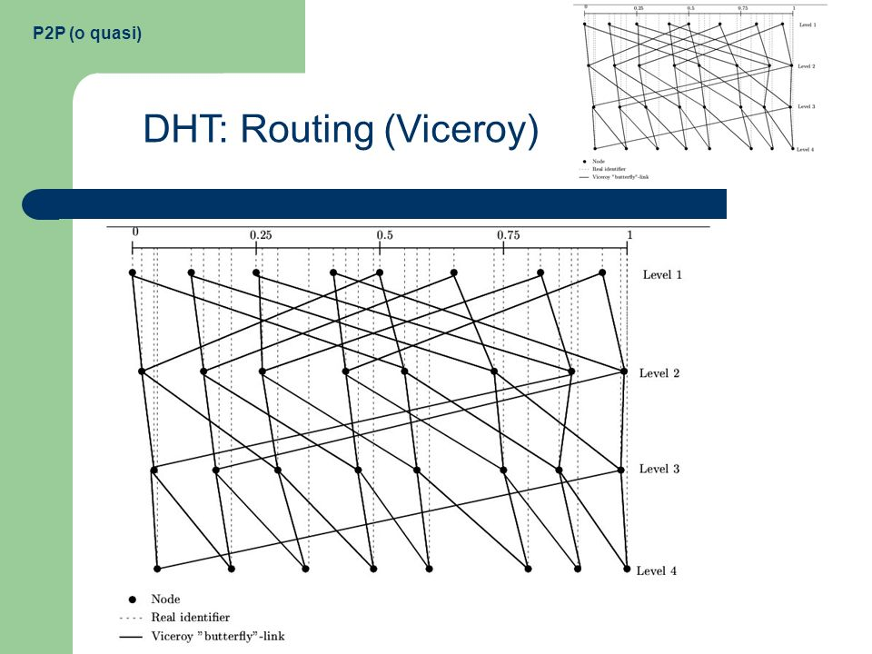 P2P (o quasi) DHT: Routing (Viceroy)