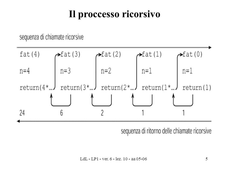 LdL - LP1 - ver. 6 - lez. 10 - aa 05-065 Il proccesso ricorsivo