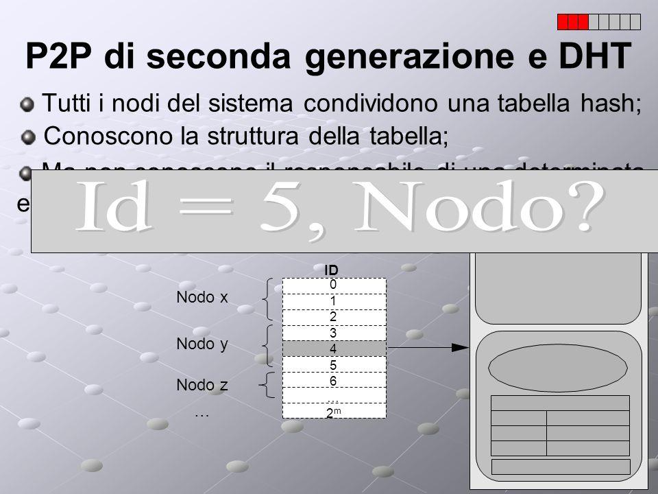 P2P di seconda generazione e DHT Tutti i nodi del sistema condividono una tabella hash; Nodo x Nodo y Nodo z ID 0123456…2m0123456…2m Conoscono la stru