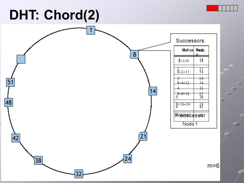 DHT: Chord(2) IDResp. 8+1=914 8+2=1114 8+8=1621 8+16=2424 8+32=4042 8+4=1214 m=6 indiceNod o 114 221 432 538 642 324 Successors Predecessor Nodo 1