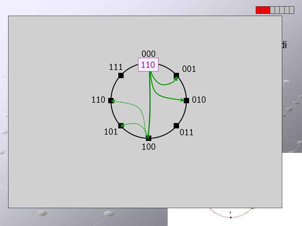 DHT: Chord(3) Le informazioni che il nodo deve mantenere sugli altri nodi sono m + m + 1 = 2m +1 (O(log N) WHP); Il numero di messaggi necessari per f