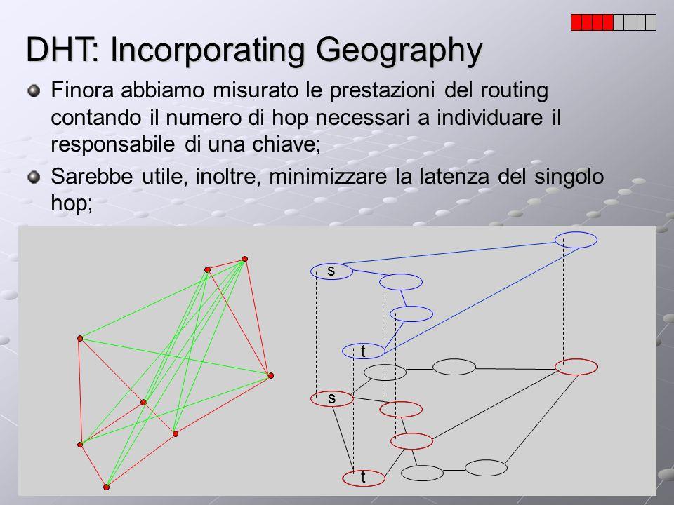 DHT: Incorporating Geography Finora abbiamo misurato le prestazioni del routing contando il numero di hop necessari a individuare il responsabile di u