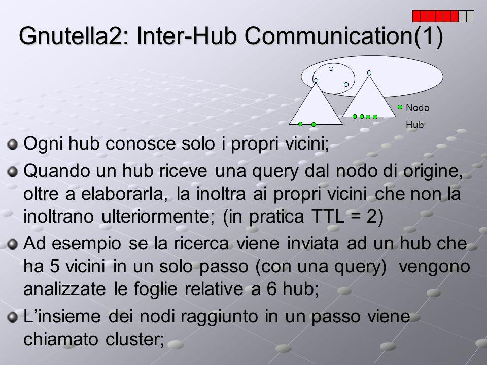 Gnutella2: Inter-Hub Communication(1) Nodo Hub Ogni hub conosce solo i propri vicini; Quando un hub riceve una query dal nodo di origine, oltre a elab