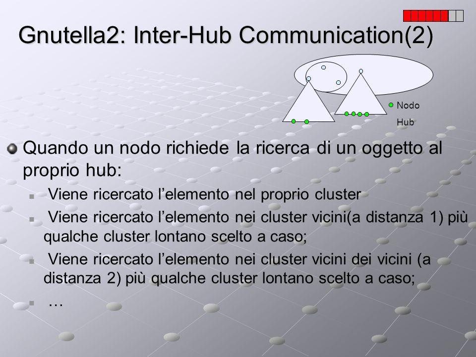 Gnutella2: Inter-Hub Communication(2) Nodo Hub Quando un nodo richiede la ricerca di un oggetto al proprio hub: Viene ricercato lelemento nel proprio
